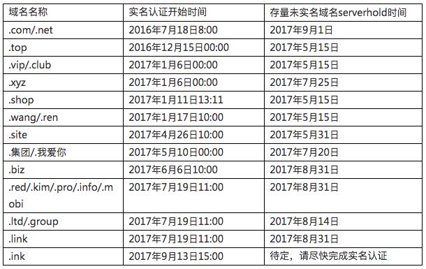 阿里云万网域名实名认证公告(更新)