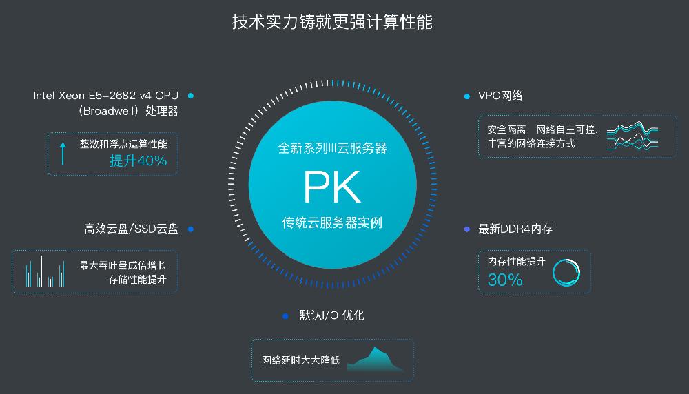 阿里云系列Ⅲ高性能服务器2折起最低只要330元/年-阿里云惠网