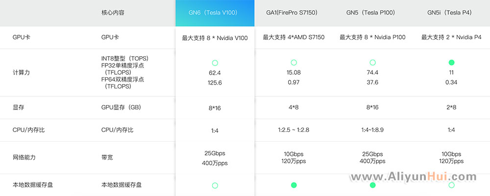 阿里云GPU异构型云服务器优惠价格-阿里云惠网