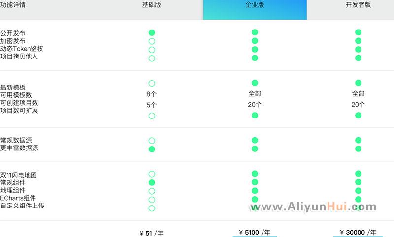 DataV数据可视化最低¥51元/年