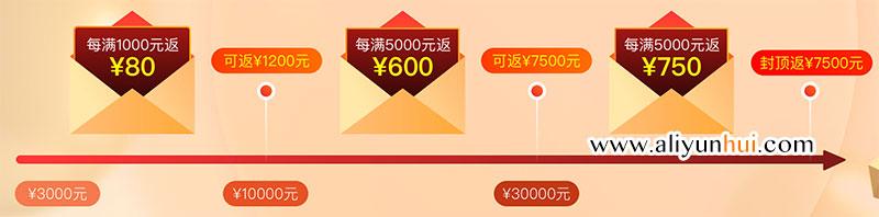 2019开年Hi购季5折优惠最高返7500元代金券