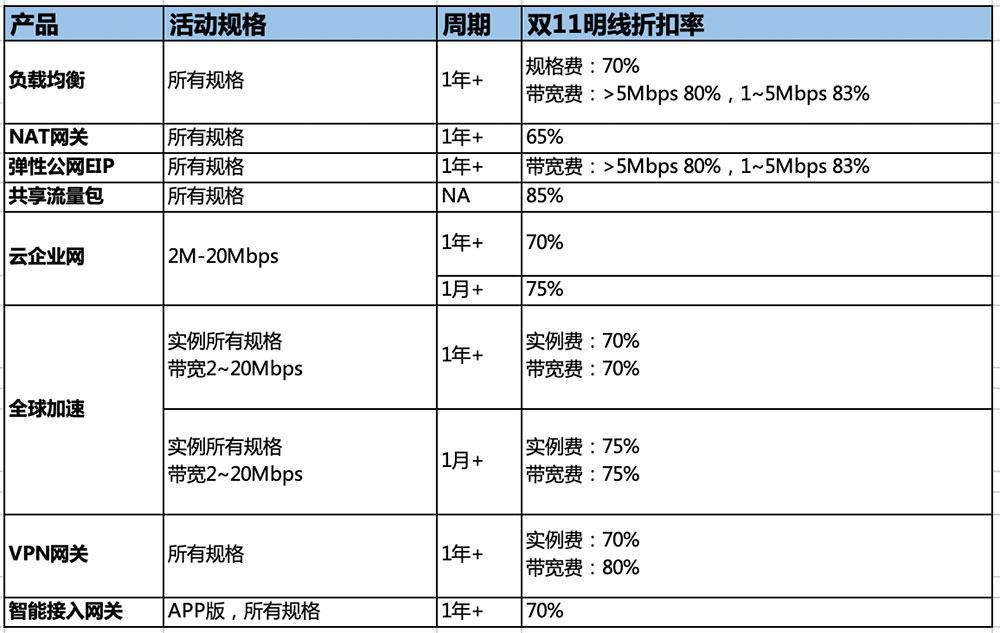 阿里云双11网络产品优惠活动(负载均衡/EIP/NAT/共享流量包/云企业网等)